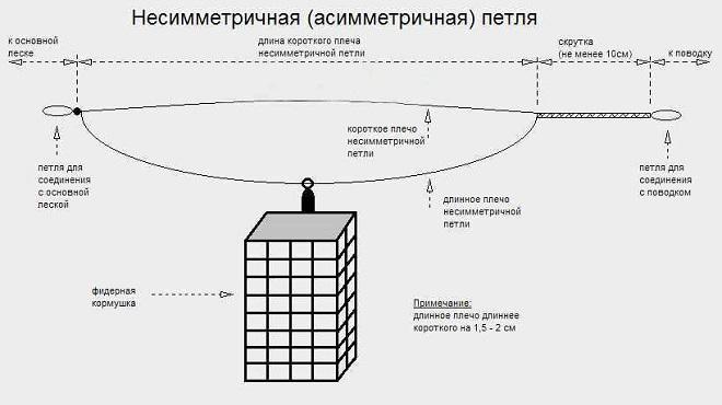 Схема вязания асимметричной петли