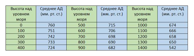 Таблица атмосферного давления в зависимости от высоты над уровнем моря